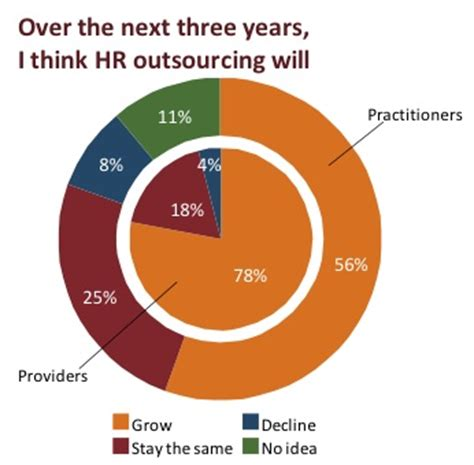 Hr outsourcing research proposal
